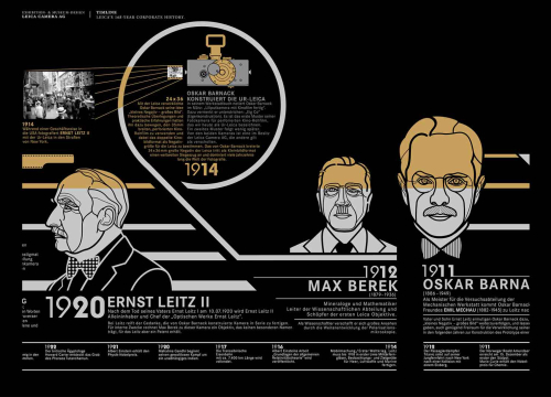 Grafikdesign Zeitstrahl Leica Illustration